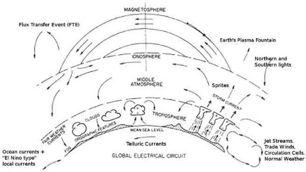 the earths part in the electric universe theory explained discusses diagrams global weather circuit