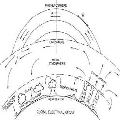 the earth's global electrical weather universe circuit in an Electrical Universe