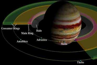 jupiter rings dust shadow thebe electrical discharge halo