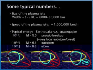 spacequakes earthquakes energy comparison numbers