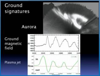 spacequakes ground signatures aurora magnetic field plasma jet
