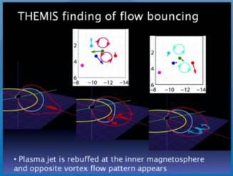 spacequakes earths magnetosphere aurora themis flow bouncing plasma jet vortex flow pattern