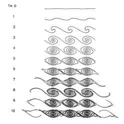 Kelvin Helmholtz instability diagram