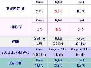 malta weather conditions 23 october 2009 local gusts air pressure