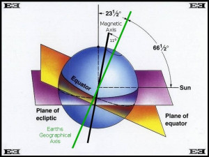 earths plane of ecliptic sun equator geographical magnetic axis diagram