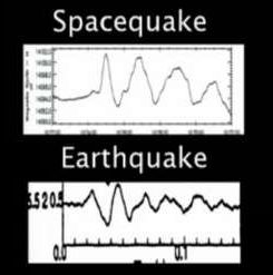 Earths Spacequakes and Earthquakes  the same?