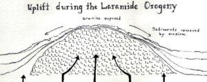 Laramide orogeny growing earth theory