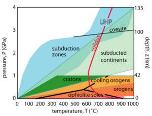 tectonicus Plate Tectonics regurgitation