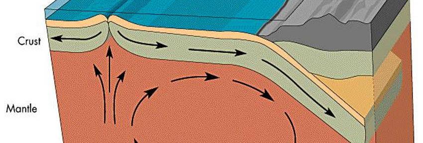 Plate Tectonic theories regurgitation