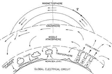 The Global Electric Weather circuit