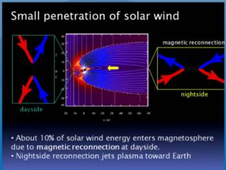 penetration solar wind plasma jet spacequakes