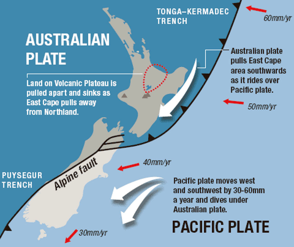 New Zealand Alpine Fault growing Earth hypothesis evidence