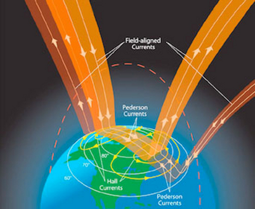 expanding earth energy mystery currents