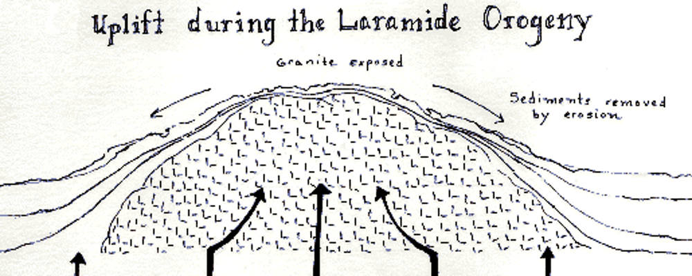 Laramide orogeny growing earth theory
