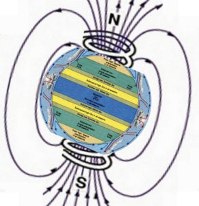 natural electromagnetic coil transformer earth